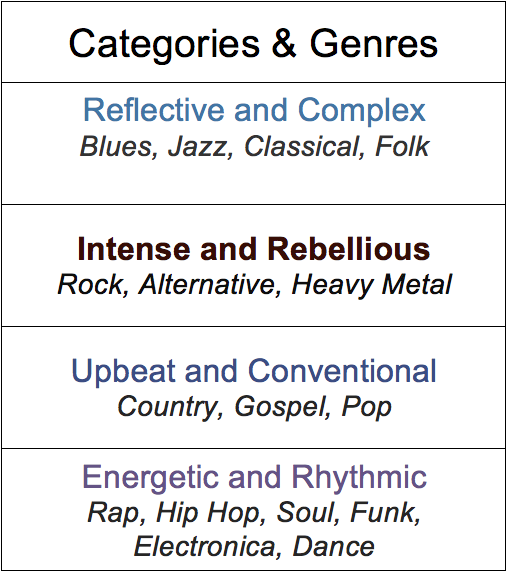 Musical Category