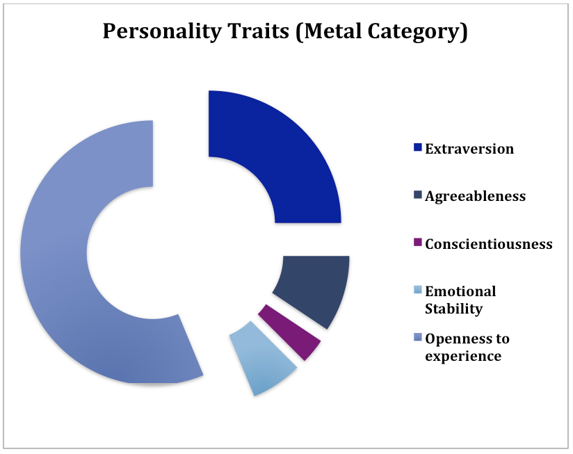 personality correlates of music Culture music  news what your music taste says about your personality the artists you listen to can reveal a range of information about your personality and the way you think.